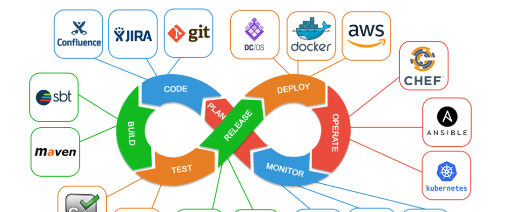 Cover image for What is DevOps?
