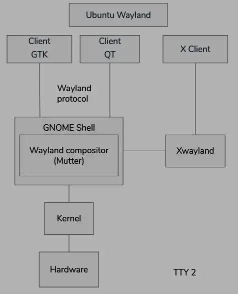 Basic Wayland diagram