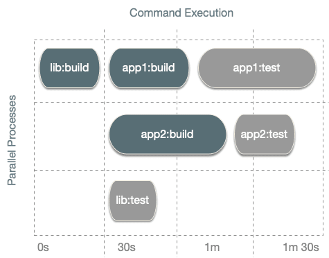 Command Execution