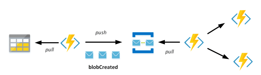 pull-push would work using a Service Bus Queue