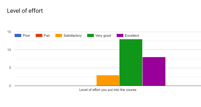 CSE 2221 (Summer 2019): Level of Effort Bar Chart