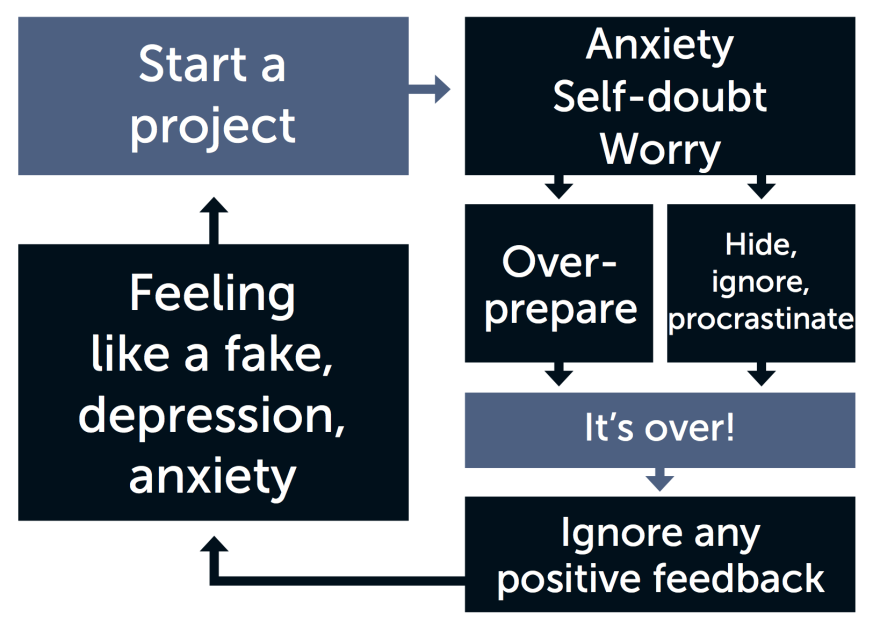 The Impostor Syndrome cycle