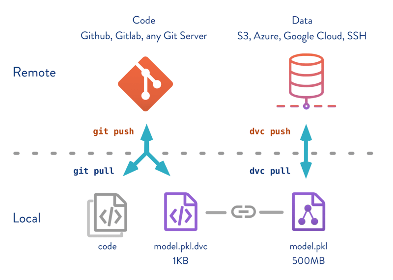 Why Git and Git-LFS is not enough to solve the Machine