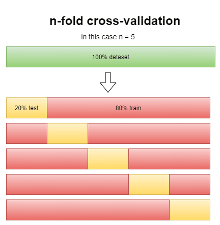 graphic example of the n-fold cross-validation score