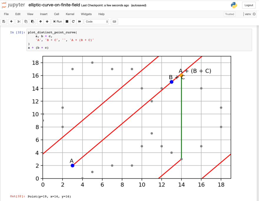 Screenshot of my Jupyter notebook for plotting Elliptic Curve