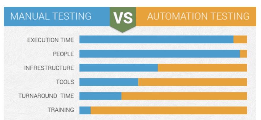 Manual Testing Vrs Automation Testing