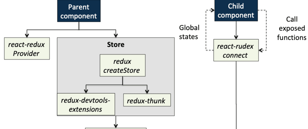 Cover image for Day 12 of #100DaysOfCode: Create a ReactJS global states manager from Redux