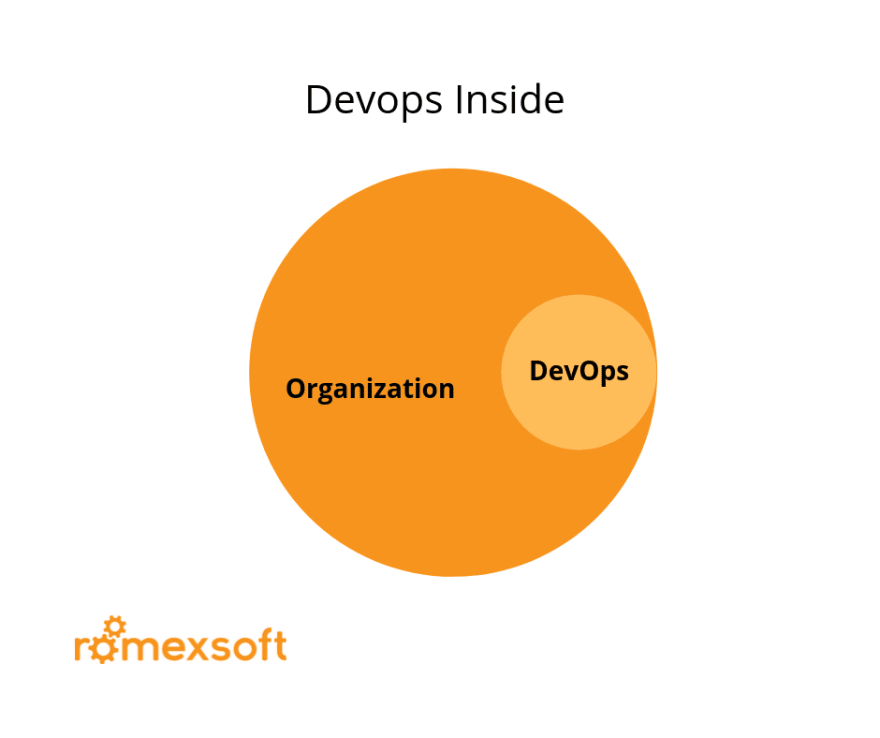 DevOps Structure: Inside the Organization Romexsoft