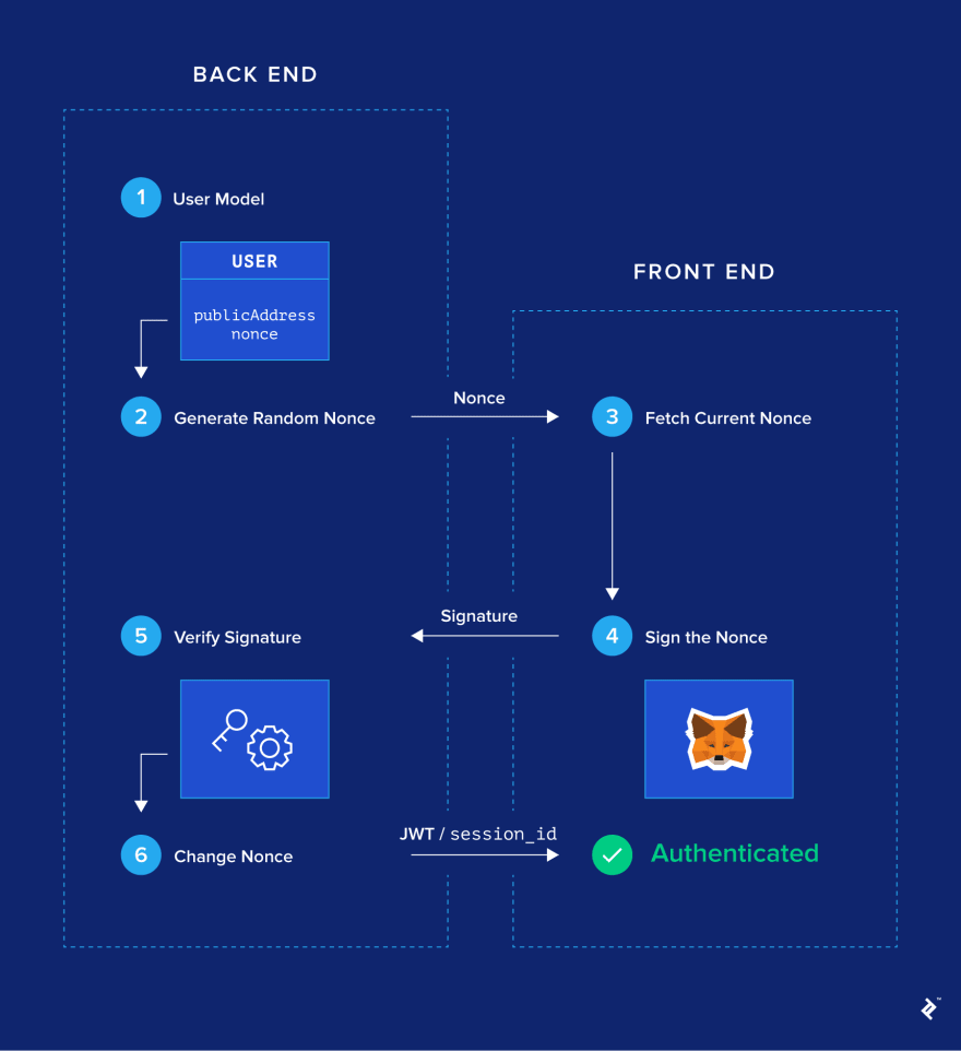 Overview of the six steps of the MetaMask login flow.