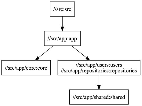 Extended graph example