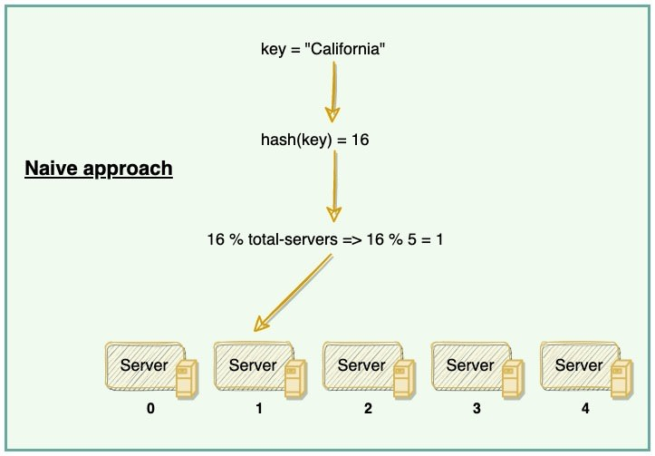 Data partitioning using simple hashing