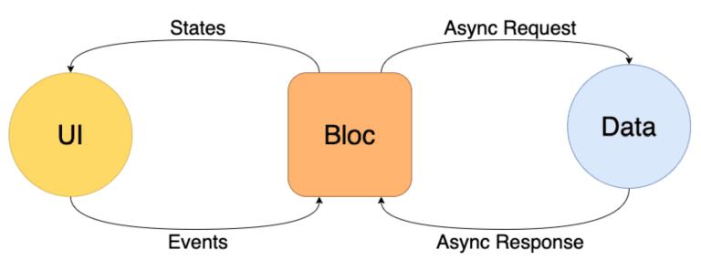 alt BLoC Architecture