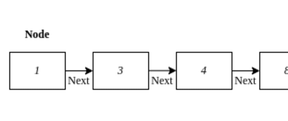 Cover image for Data Structures & Algorithms in JavaScript(Sorted linked list)