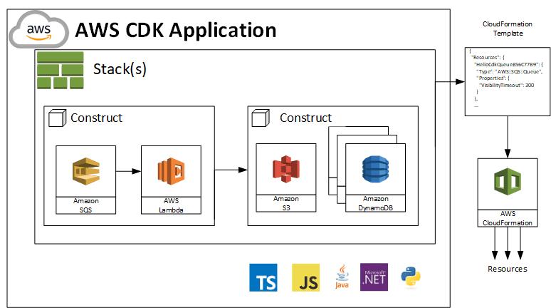AWS CDK concepts