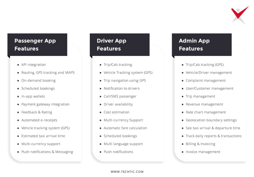 Different travel app features