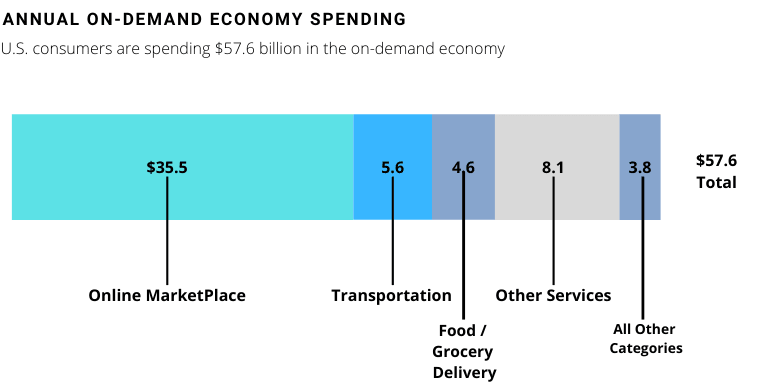 Annual On-Demand Economy Spending