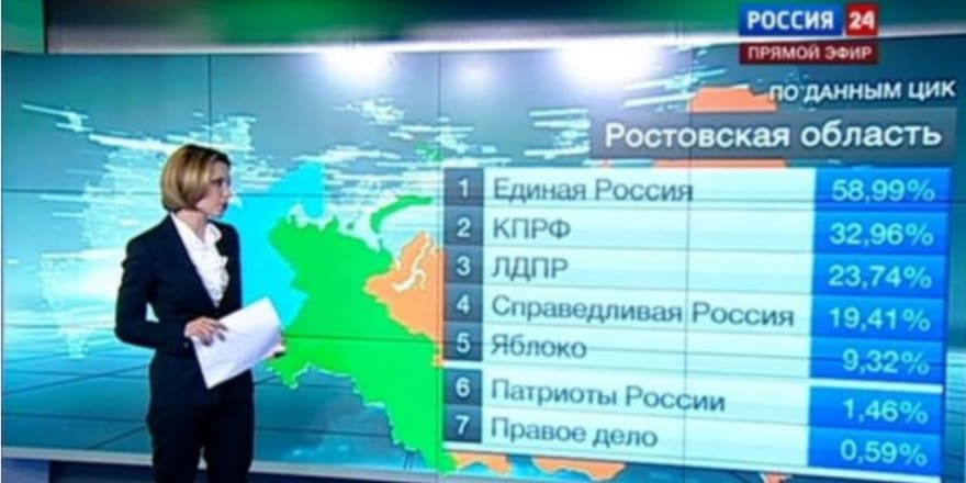 Russian miracle: vote percentages sum up to 146%