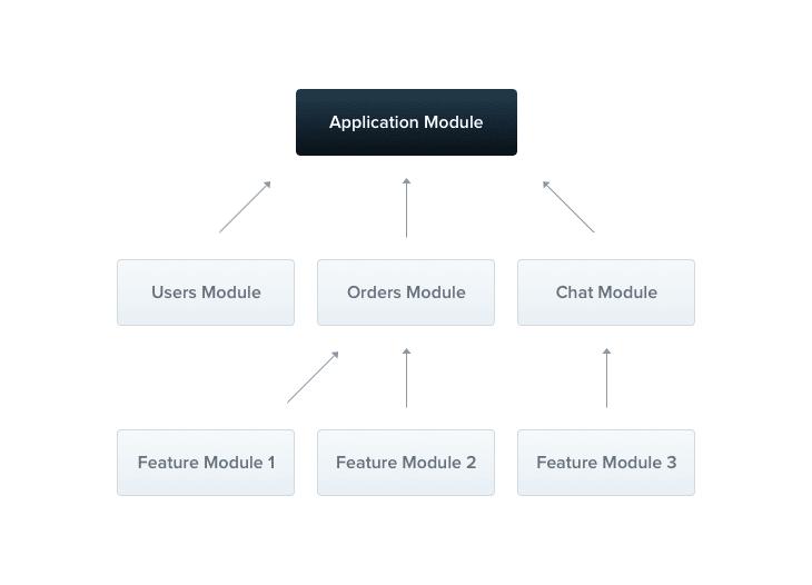 NestJS Module Structure