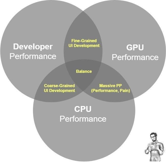 The Guru's UI Development Diagram - Intersection<br> Regions