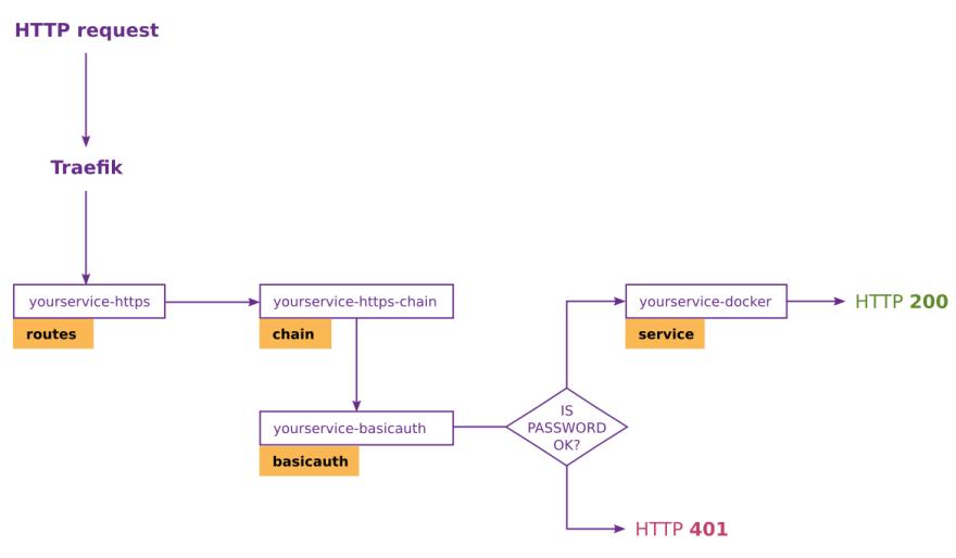Basic HTTP auth in Traefik