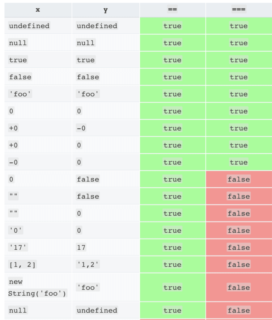 Equality Comparison Table