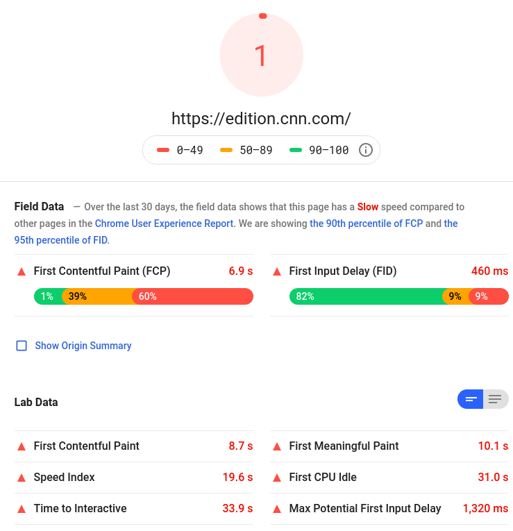 CNN PageSpeed results