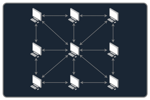 The BitTorrent network, with the uploader in the center and the downloaders around it