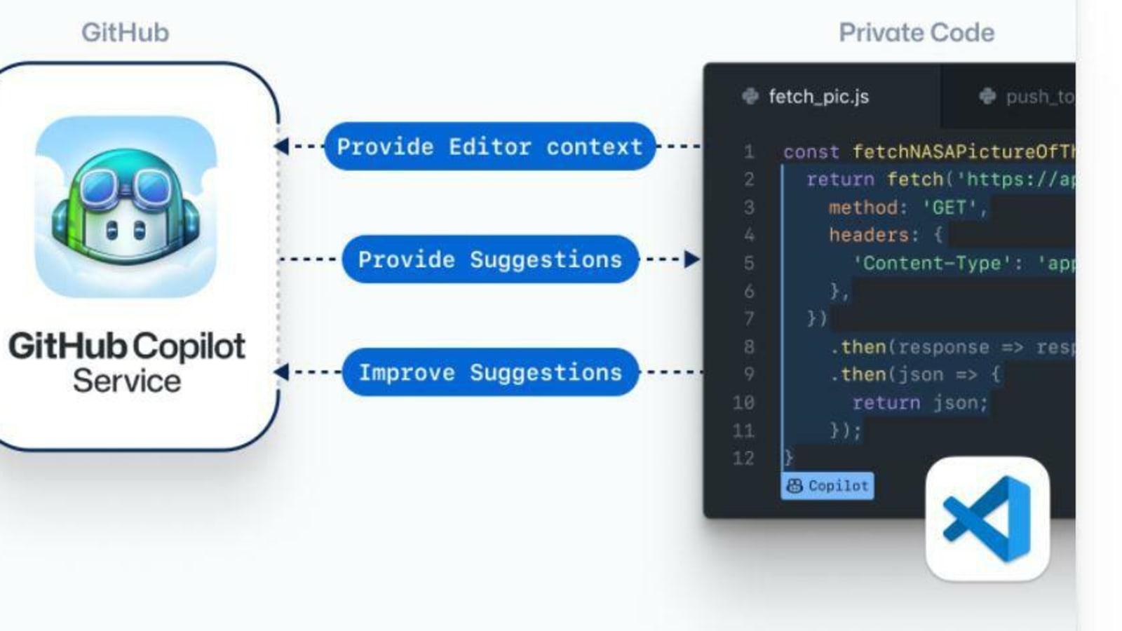 GitHub Copilot for VS Code   DEV Community