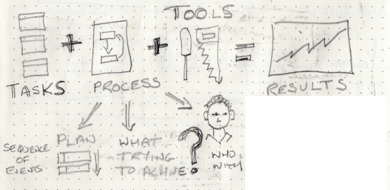 Tasks + Process + Tools = Results