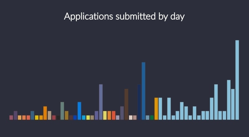 NodeTLV Israel Node.js conference CFP applications by day of the month