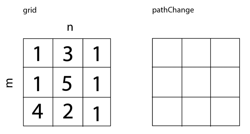 Two grids: the input 'grid', which is filled with the inputted values, and 'pathChange', which is the same size but empty