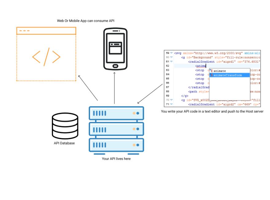 App Hosting Servers