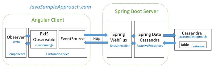 angular-spring-webflux-spring-data-cassandra-reactive-architecture