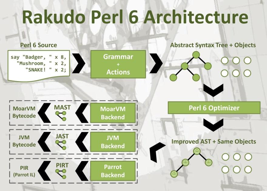 Rakudo Architecture