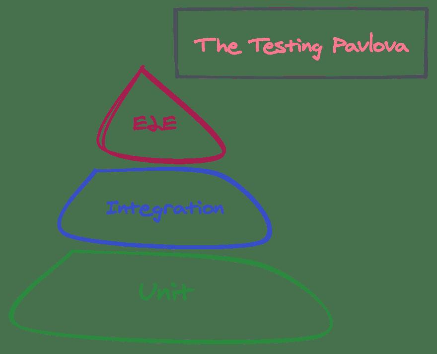 the testing pavlova
