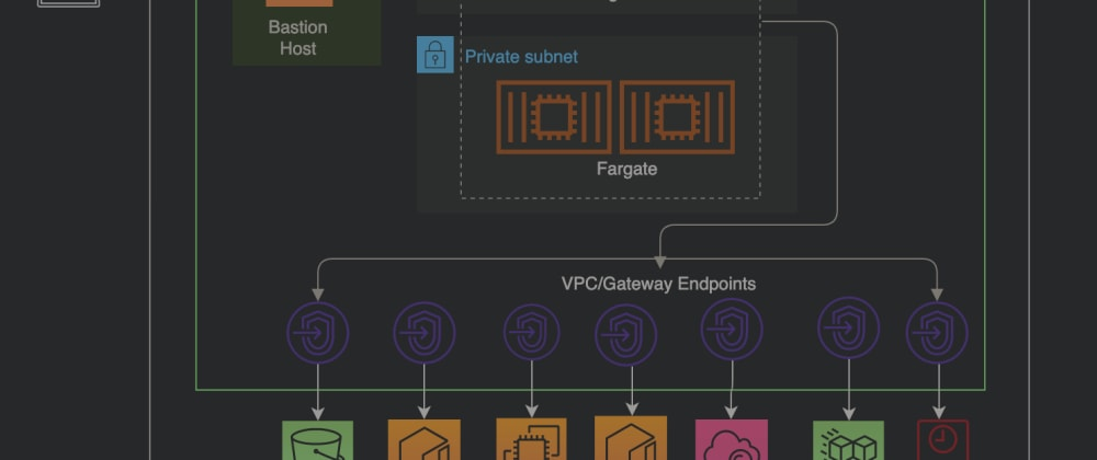 Cover image for Deploying Statefulset on Private EKS on Fargate Cluster with EFS