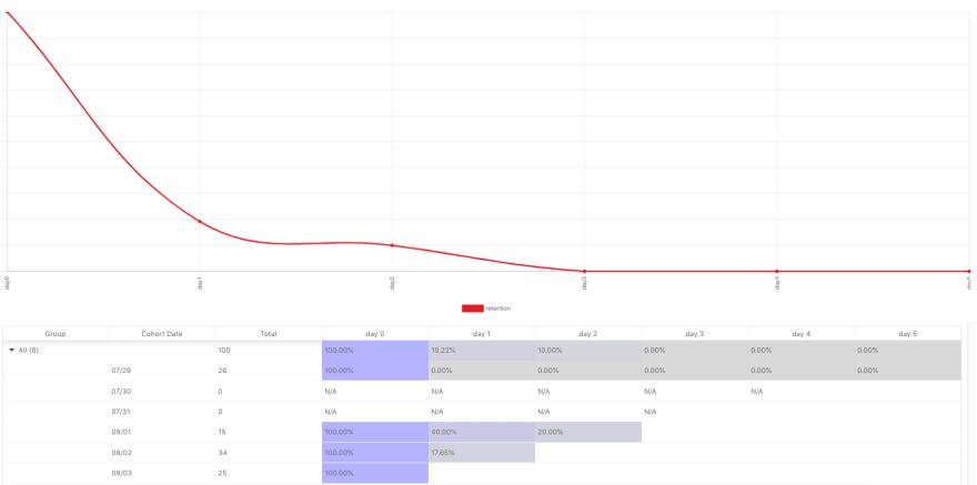Bad API Retention Chart