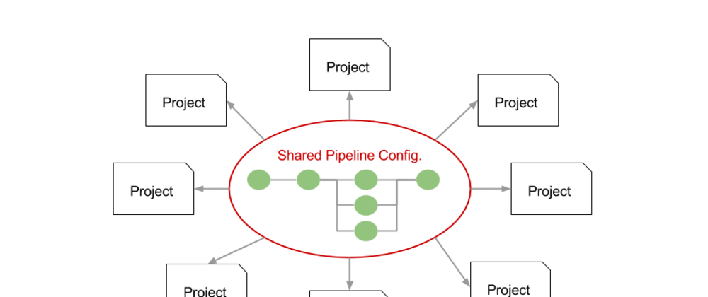 Cover image for Centralise Jenkins Pipelines configuration using Shared Libraries