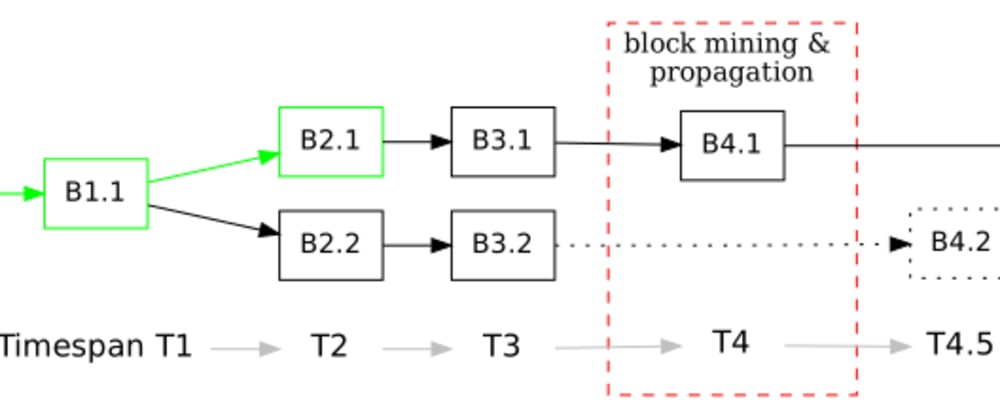 Cover image for Build your first blockchain from scratch (#1 Probabilistic Finality)