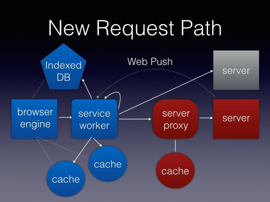 New Request Path