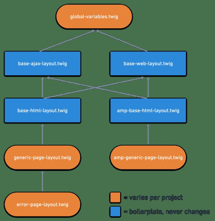 Twig base templates diagram 2x