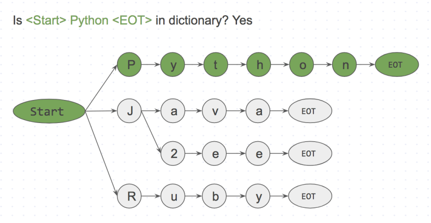 <Start> Python <EOT> is present in dictionary.