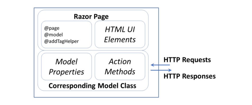 Razor Page with various elements, attributes and properties
