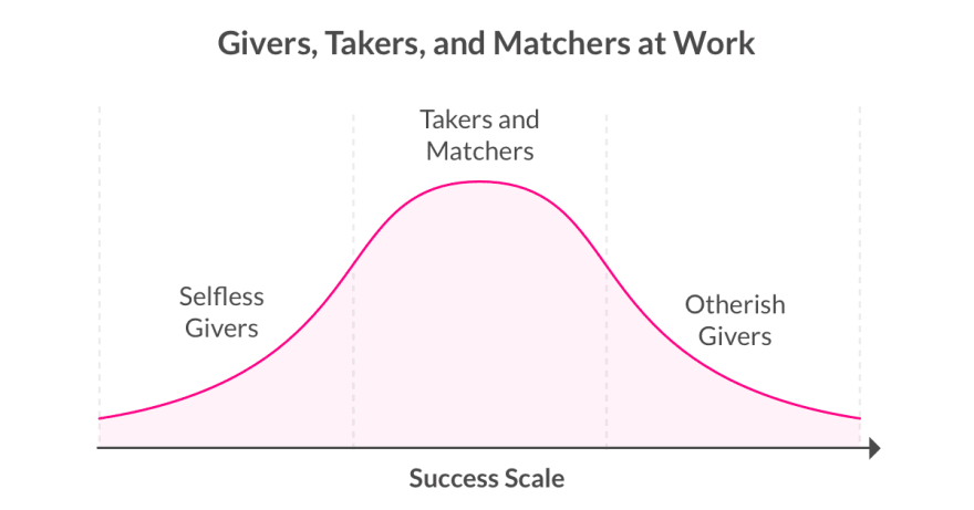 The success distribution of givers, takers, and matchers according to Grant's Give and Take