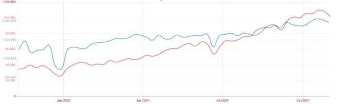 Weekly downloads in the past year, Svelte (red) vs Vue (blue). Please note the numbers are on a completely different scale and there are many factors that can affect them. Still, we can see that the curve is steeper in case of Svelte (red), which means Svelte is growing faster than Vue (blue) in relative terms.