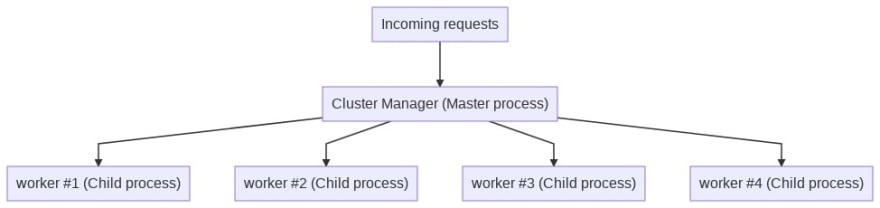 Clustering heirachy