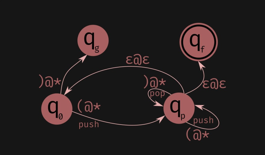 A sketch of a non-deterministic stack automaton that solves matching parentheses problem.