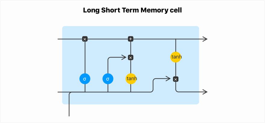 Long Short Term Memory cell