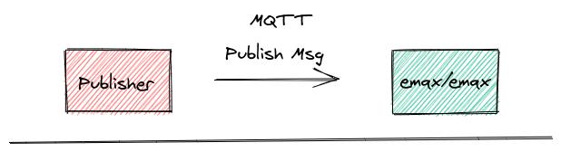 publisher pub msg