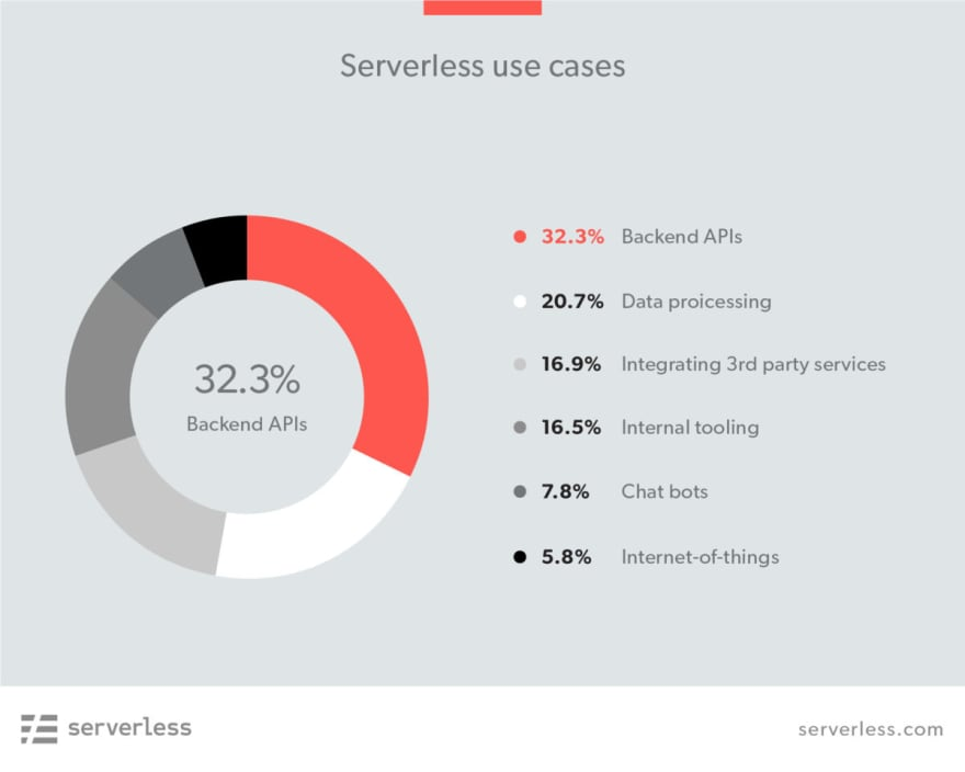 Serverless use cases